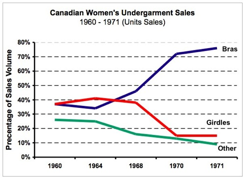 Canadian_Sales_Chart_60_71